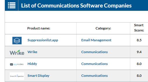 best communication software