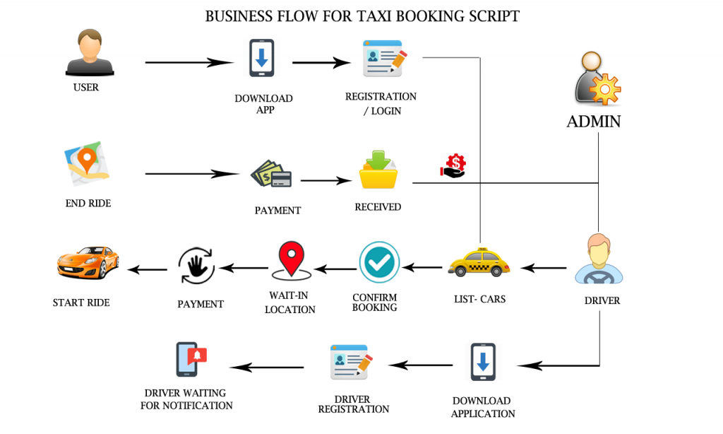 business flow for taxi booking script
