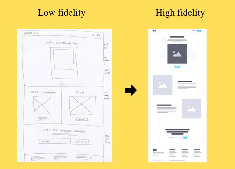 low fidelity to high fidelity prototypes