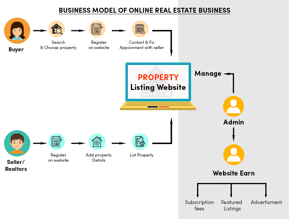Working Business Model Of Real Estate