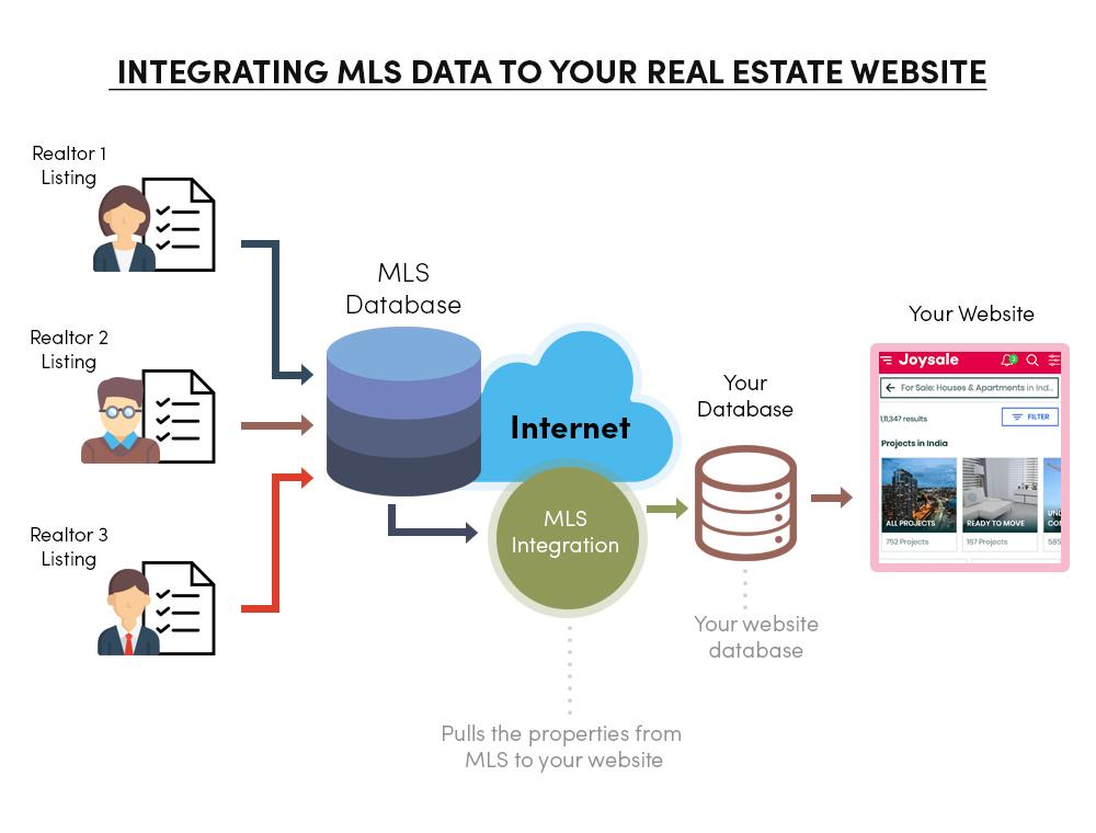 Integration of MLS IDX Data to Real Estate Website