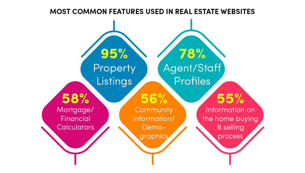 Basic Features Of Real estate Website