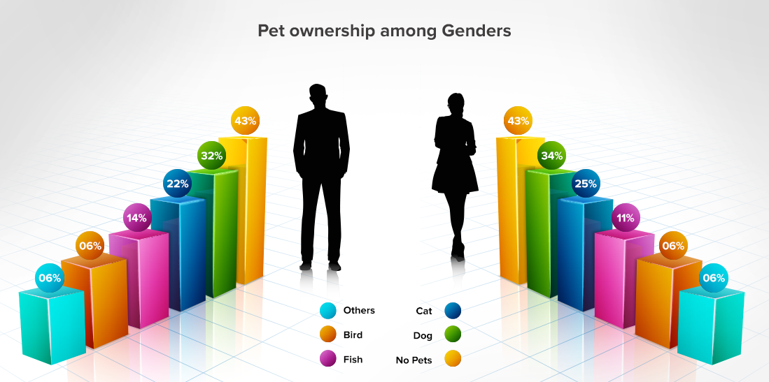 Pet Ownership Among Genders