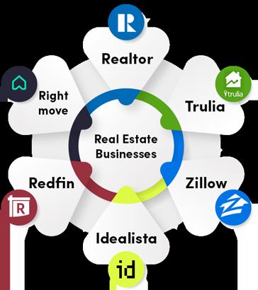 Top Websites in Real Estate Industry