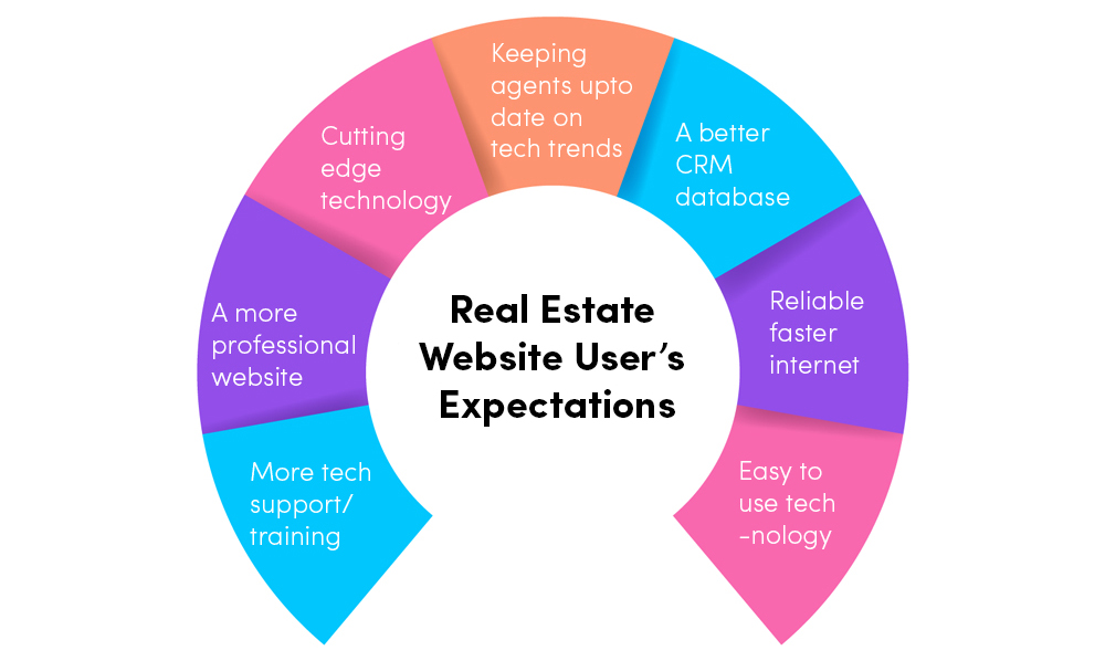 User's Expectation of Real Estate Website