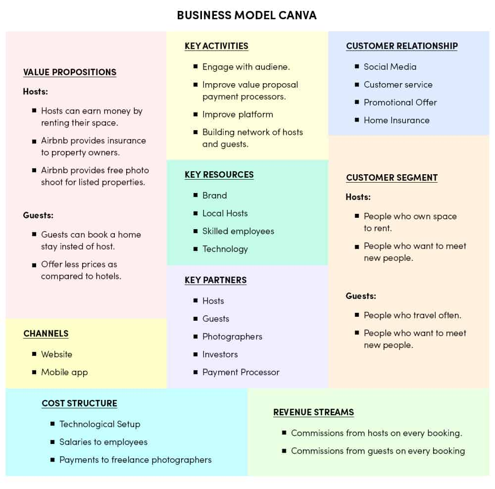 Airbnb Business Model Canva