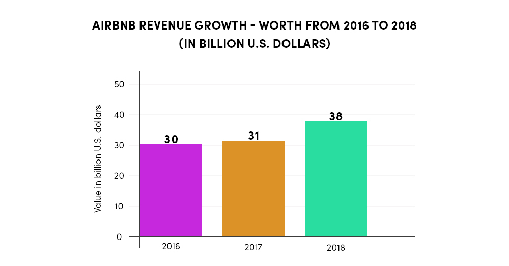 Statistics of Airbnb Revenue 2016 - 2018