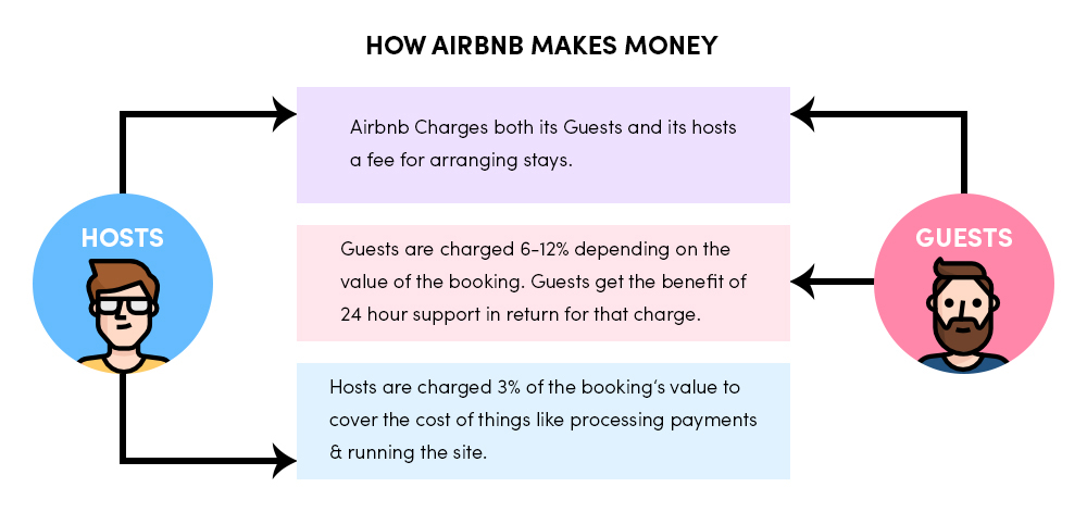 Airbnb's Revenue Source