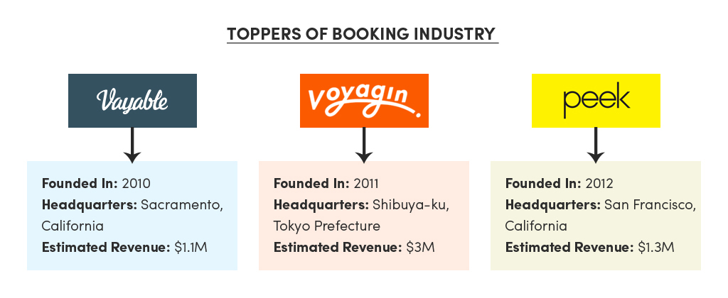 Toppers of Booking Industry