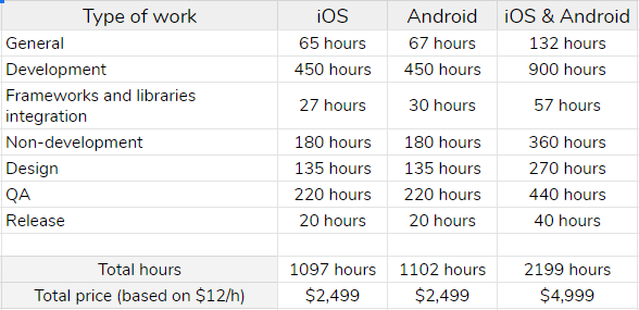 cost of creating an app like Tinder