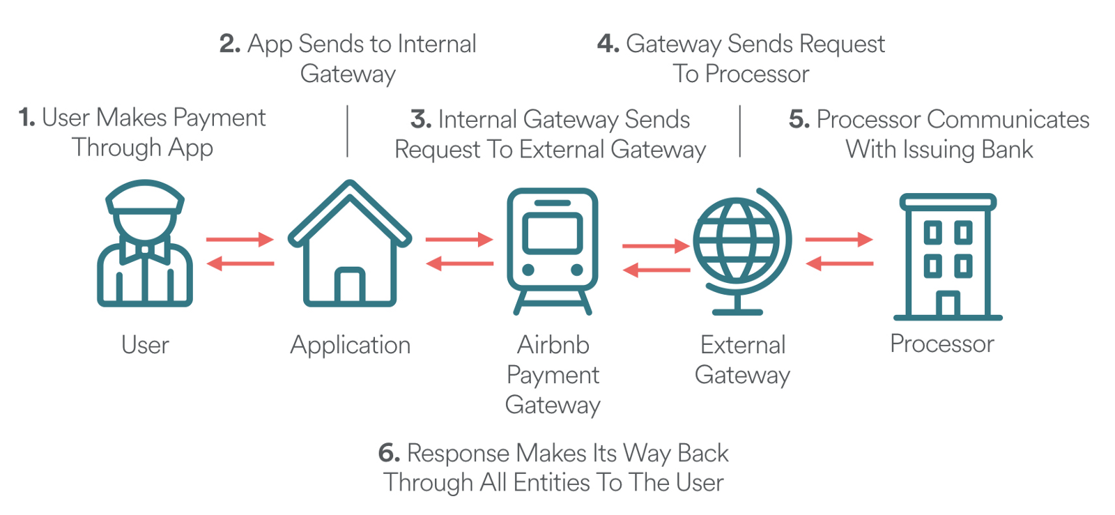 payment procedure in airbnb like vacation rental script
