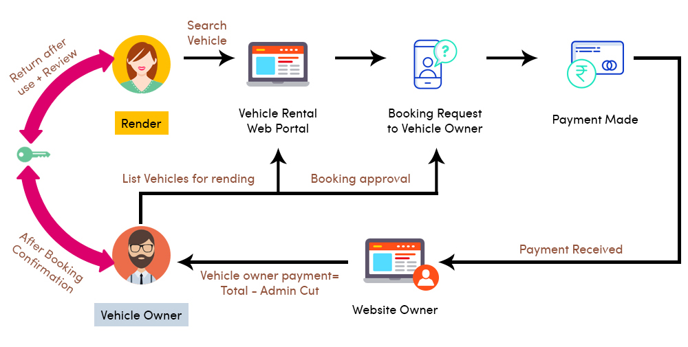 buisness model of car rental script