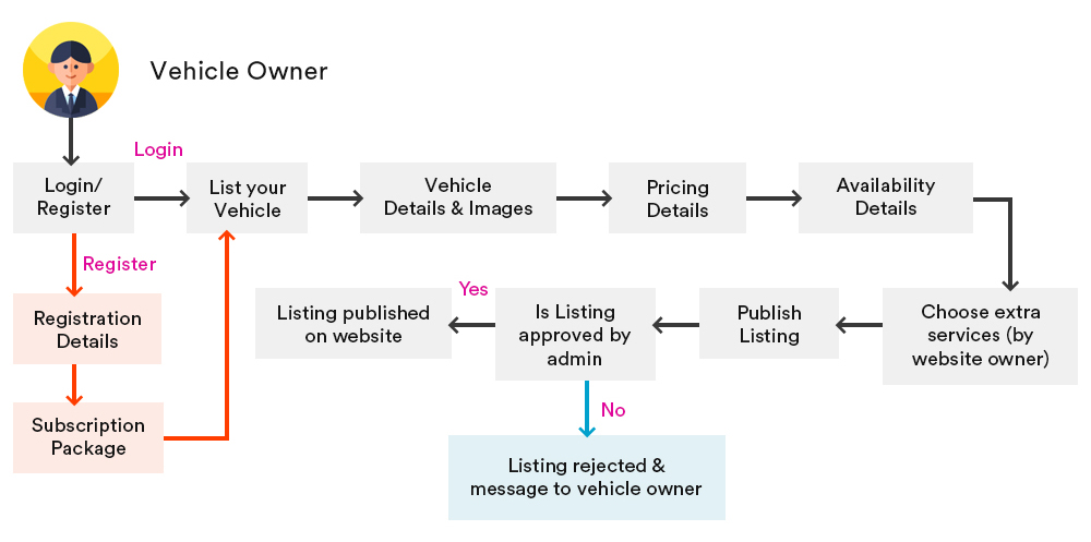 vehicle-owner-workflow-business-model-vehicle-rental-script