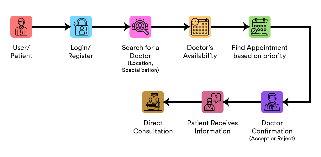 Business model and astonishing features of the doctor appointment booking script