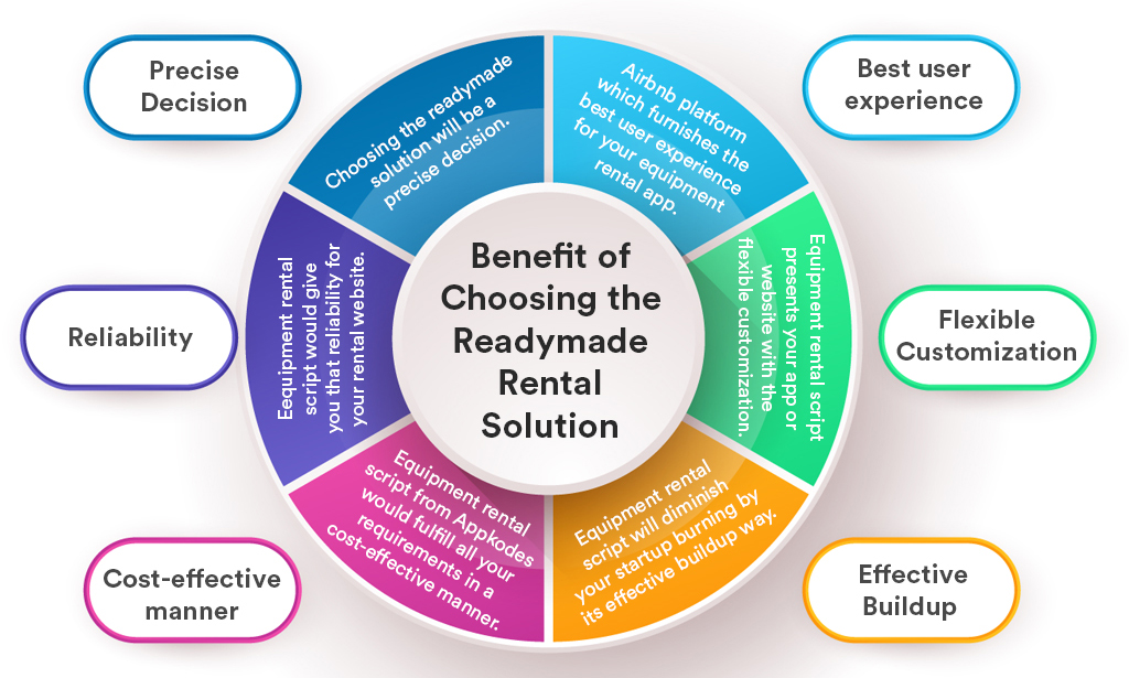 benefit of choosing the readymade rental solution
