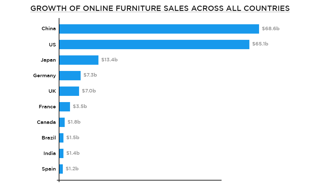 Survey of Online furniture sales across all countries