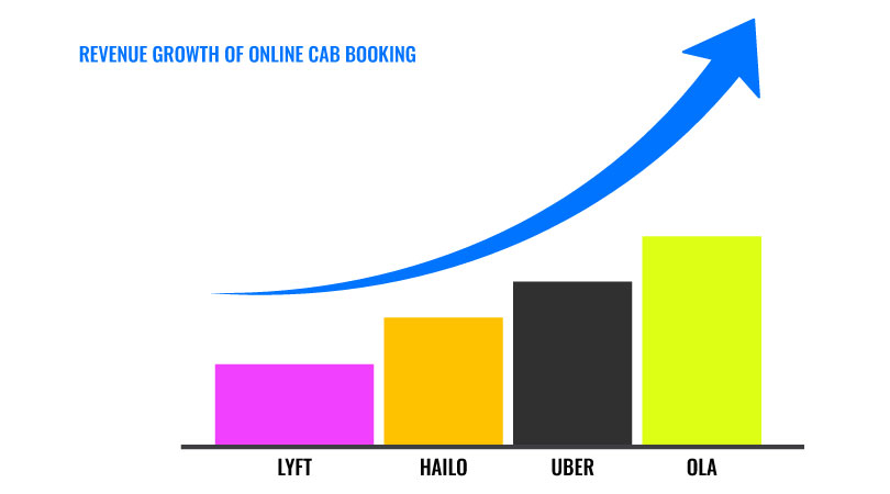 survey showing the revenue growth of Ola, Uber, Hailo, and Lyft