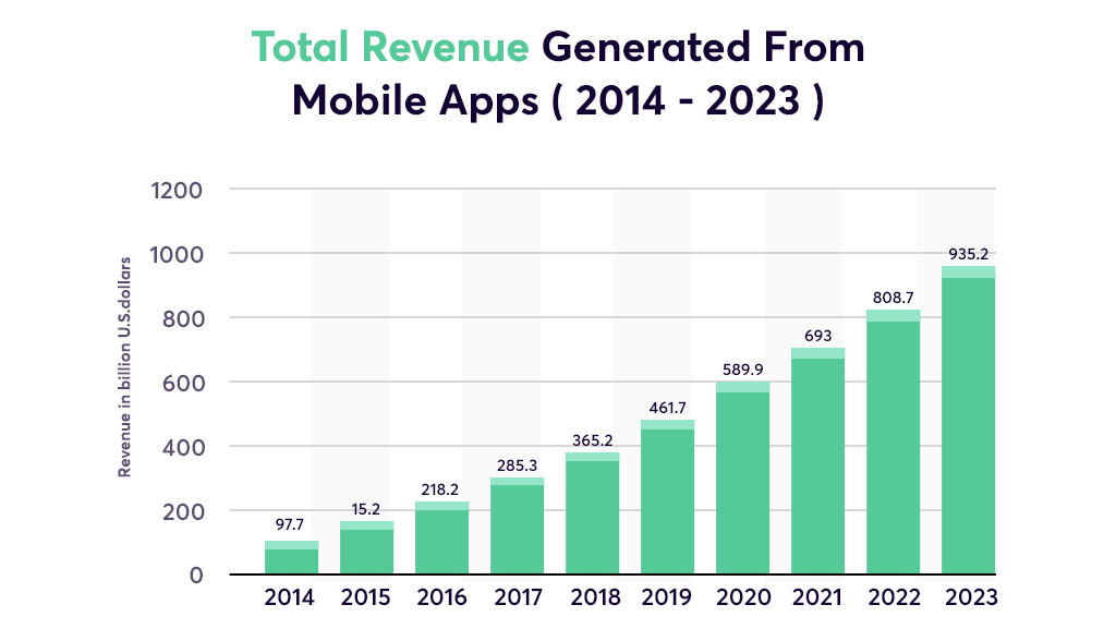 Total revenue generated from mobile apps