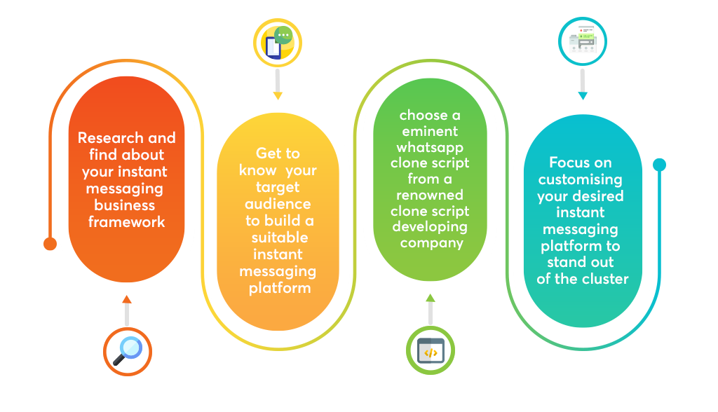 This image showcases the various steps involved to arrive at an instant messaging platform
